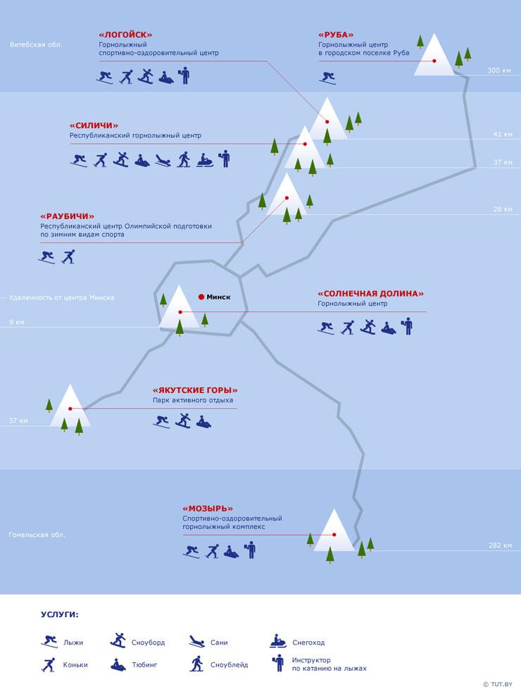 Всего на территории Белоруссии находится 7 крупных горнолыжных комплексов