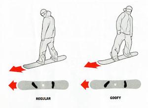 Как установить крепления на сноуборде