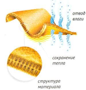 Влагоотводящее термобелье используется для активного туризма и спорта